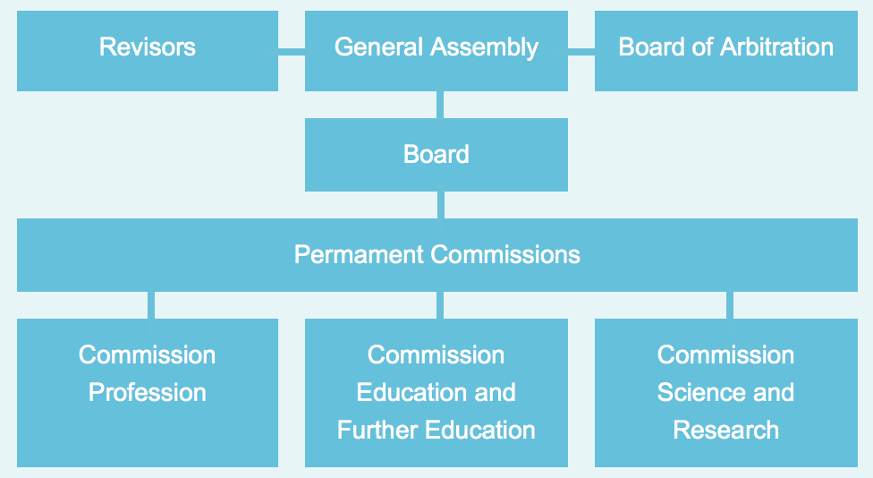 Revisors, General Assembly, Board of Arbitration. Board. Permanent Commissions: Commission Profession, Commission Education and Further Education, Commission Science and Research