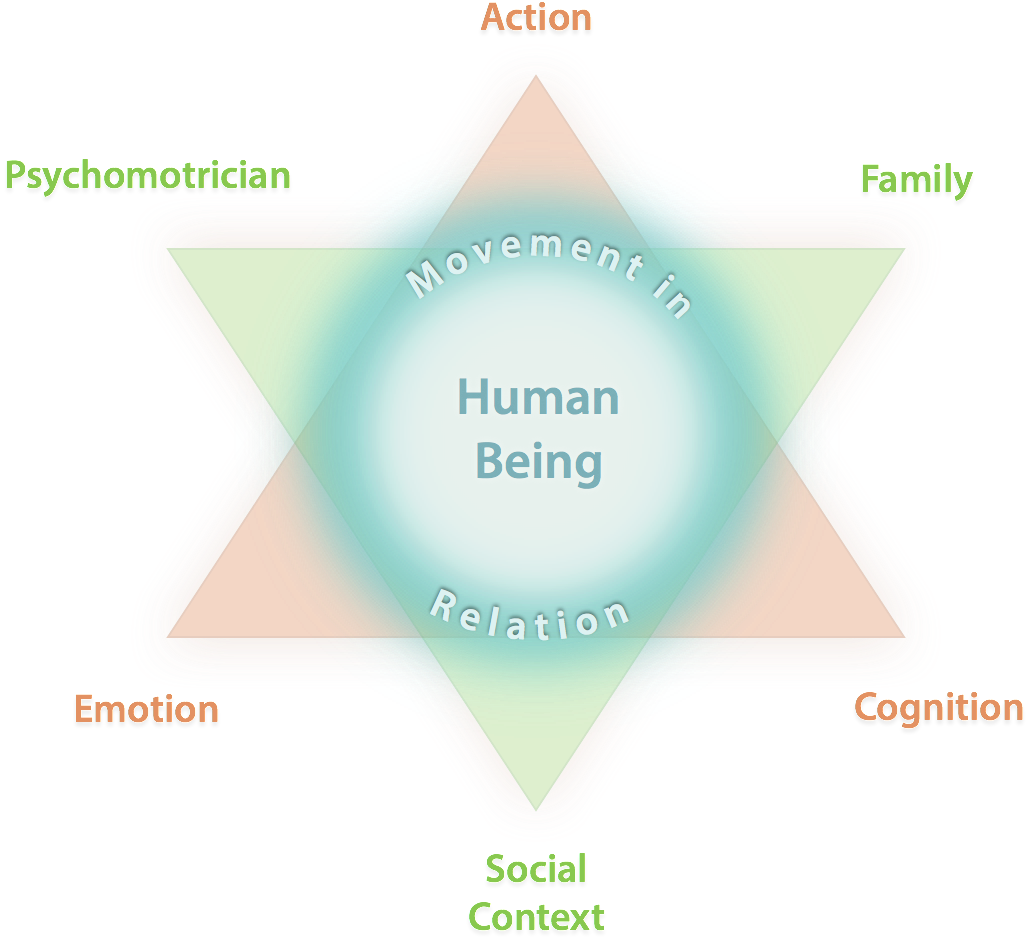 Common Aspects Of Psychomotricity